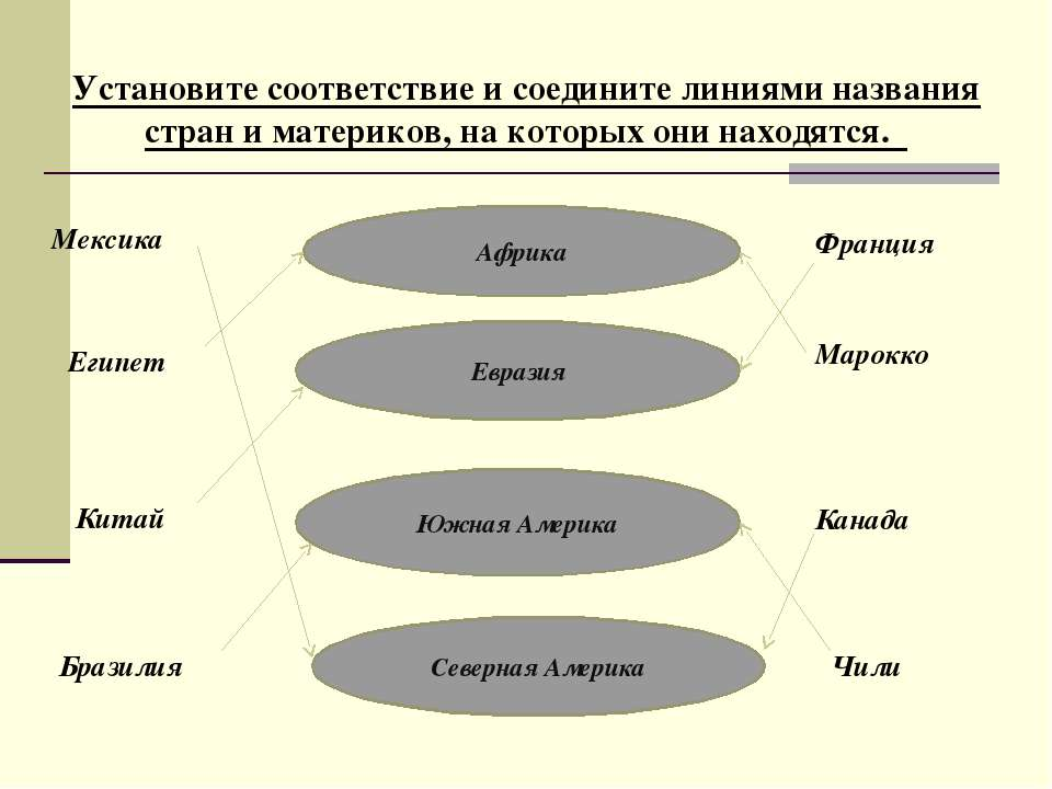 Установите соответствие и соедините линиями названия стран и материков, на ко...