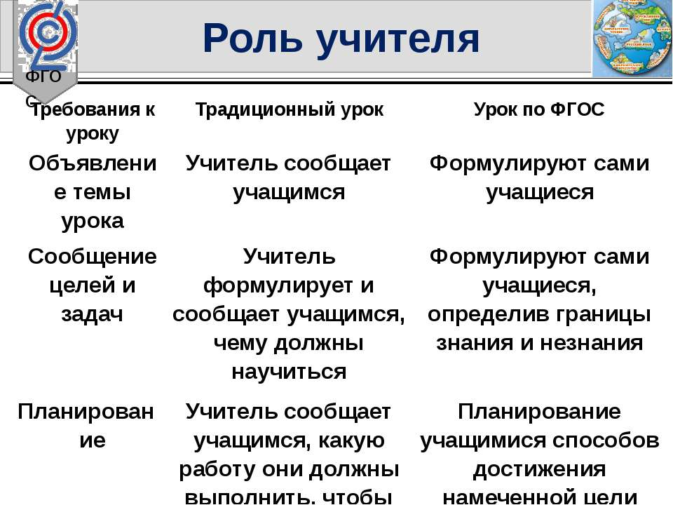 ФГОС Роль учителя Требования к уроку Традиционный урок Урок по ФГОС Объявлени...