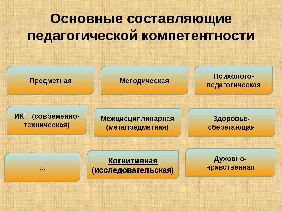 Основные составляющие педагогической компетентности Межцисциплинарная (метапр...