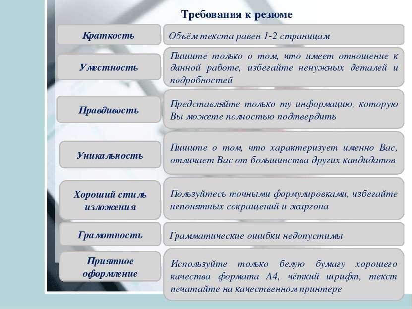 Требования к резюме Краткость Объём текста равен 1-2 страницам Уместность При...