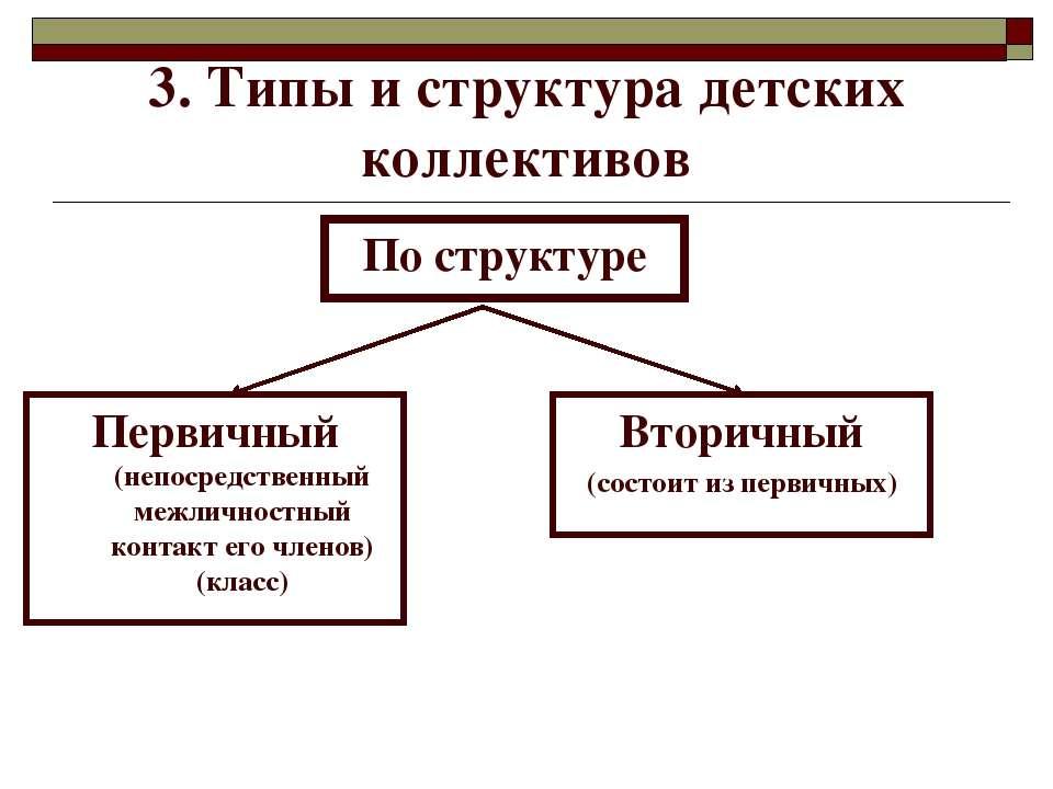 3. Типы и структура детских коллективов По структуре Вторичный (состоит из пе...
