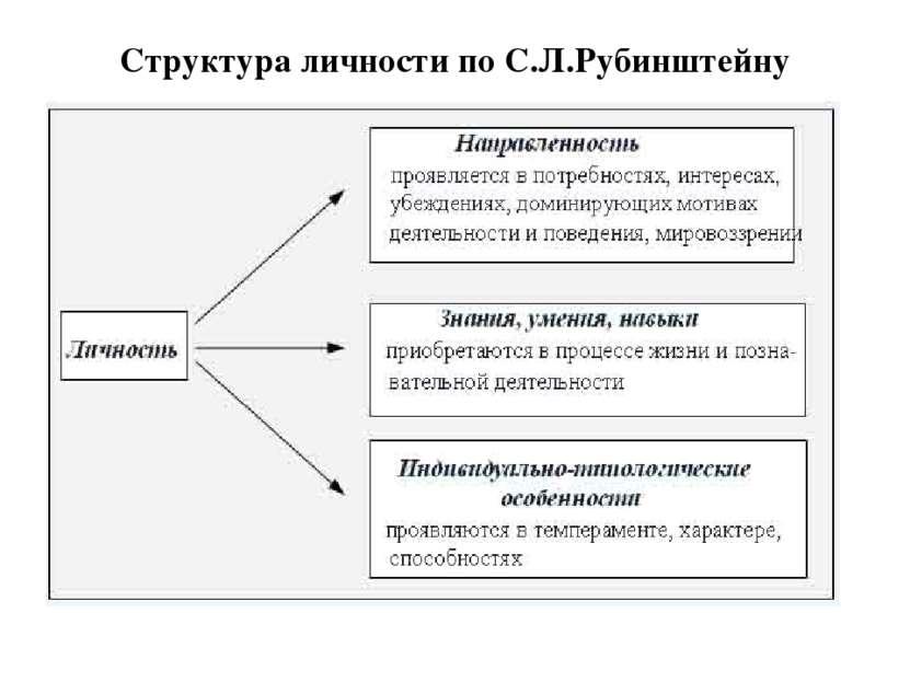 Структура личности по С.Л.Рубинштейну