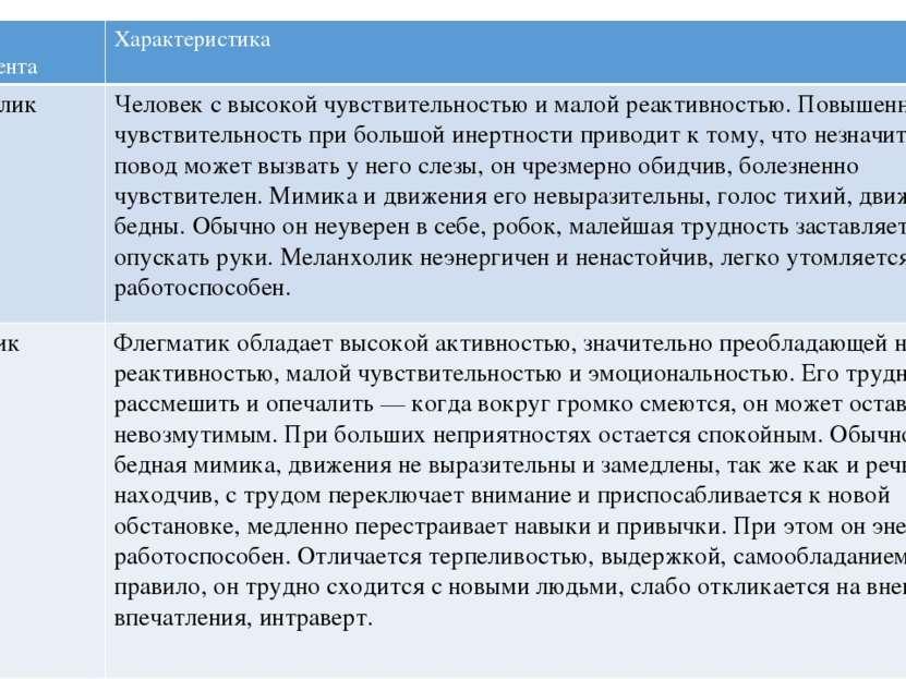 Тип темперамента Характеристика Меланхолик Человек с высокой чувствительность...