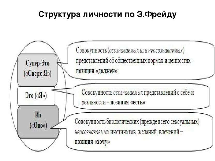 Структура личности по З.Фрейду