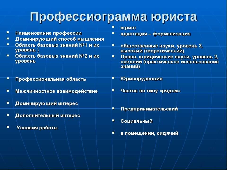 Профессиограмма юриста Наименование профессии Доминирующий способ мышления Об...