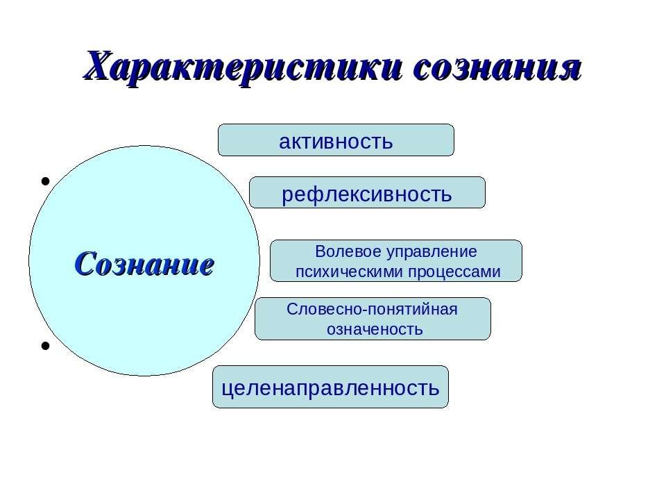 Характеристики сознания Сознание активность рефлексивность Волевое управление...