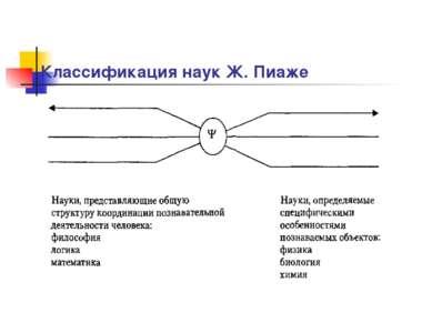 Классификация наук Ж. Пиаже