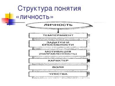 Структура понятия «личность»
