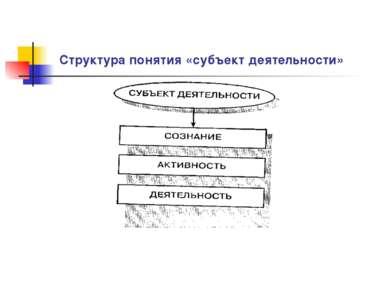 Структура понятия «субъект деятельности»
