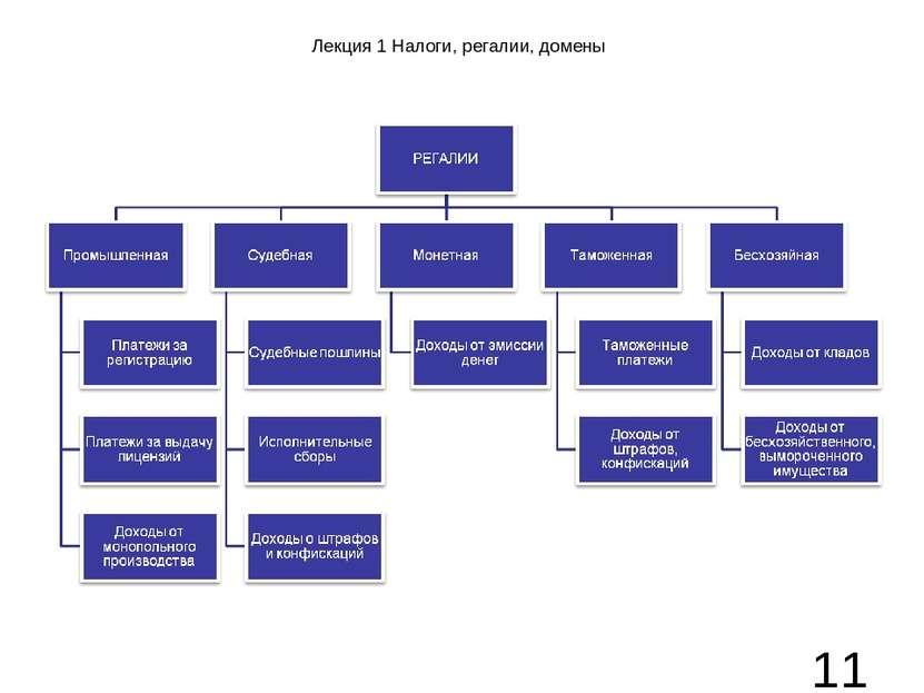 Лекция 1 Налоги, регалии, домены