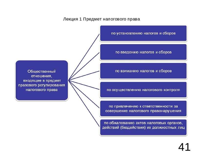 Лекция 1 Предмет налогового права