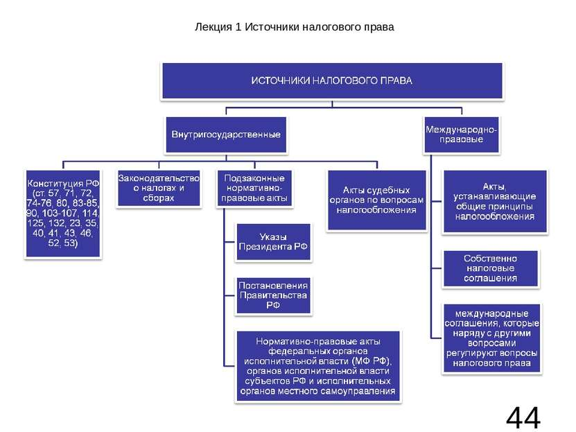 Лекция 1 Источники налогового права