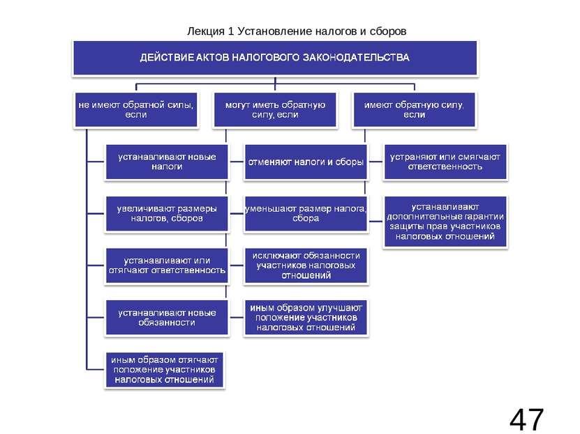 Лекция 1 Установление налогов и сборов