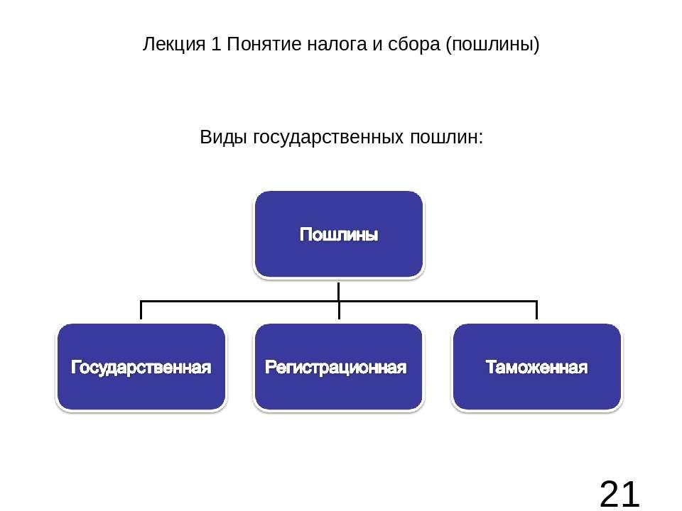 Лекция 1 Понятие налога и сбора (пошлины) Виды государственных пошлин: