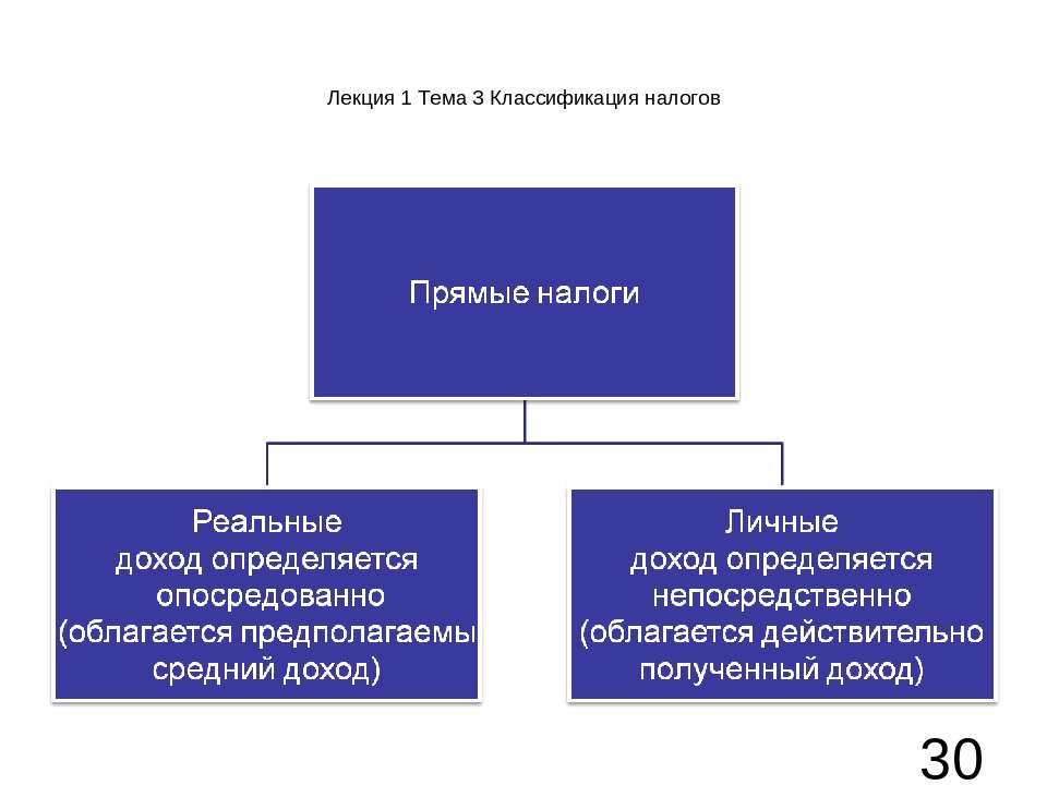 Лекция 1 Тема 3 Классификация налогов
