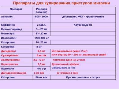 Препараты для купирования приступов мигрени Препарат Разовая доза (мг) Аспири...