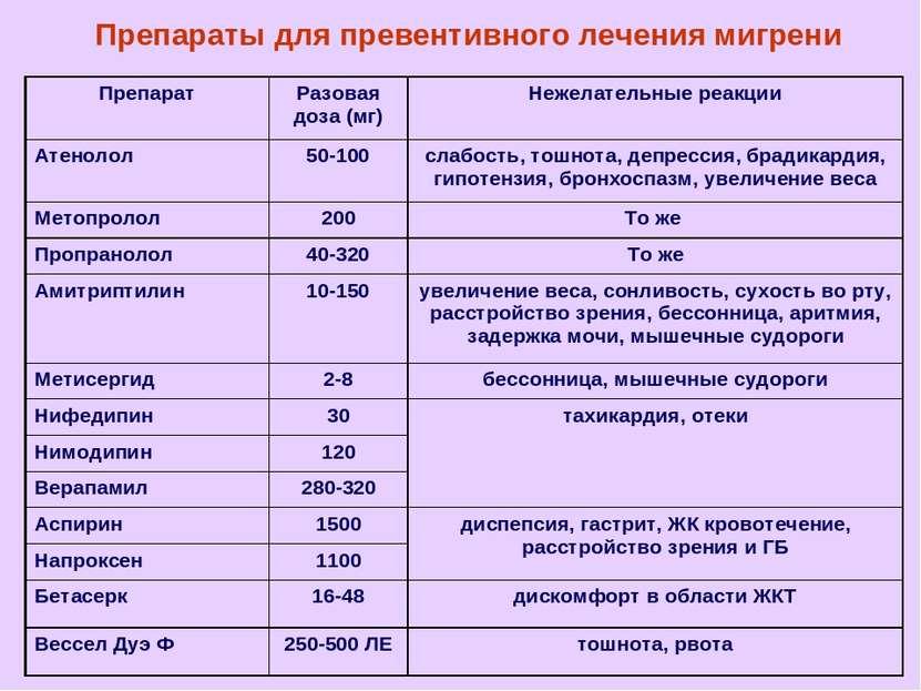 Препараты для превентивного лечения мигрени Препарат Разовая доза (мг) Нежела...