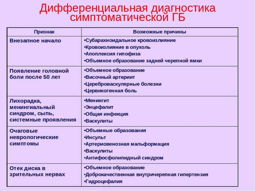 Дифференциальная диагностика симптоматической ГБ Признак Возможные причины Вн...