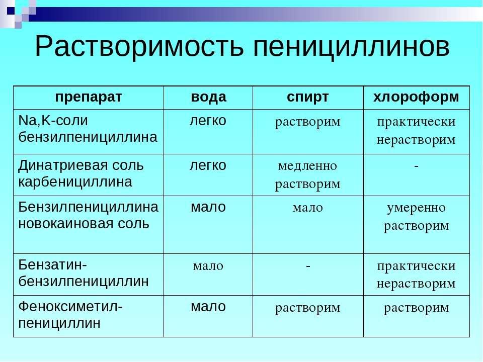 Растворимость пенициллинов препарат вода спирт хлороформ Na,K-соли бензилпени...