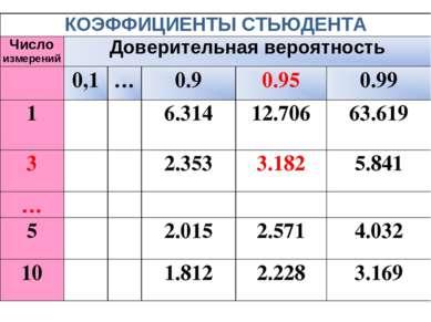 КОЭФФИЦИЕНТЫ СТЬЮДЕНТА Число измерений Доверительная вероятность 0,1 … 0.9 0....