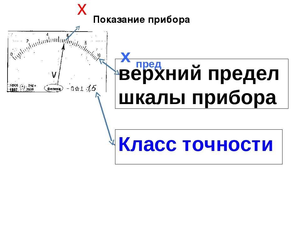 Показание прибора х γ х пред