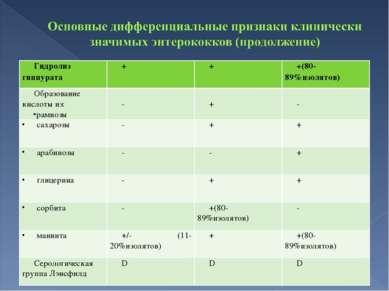 Гидролиз гиппурата + + +(80-89%изолятов) Образование кислоты из: рамнозы - + ...