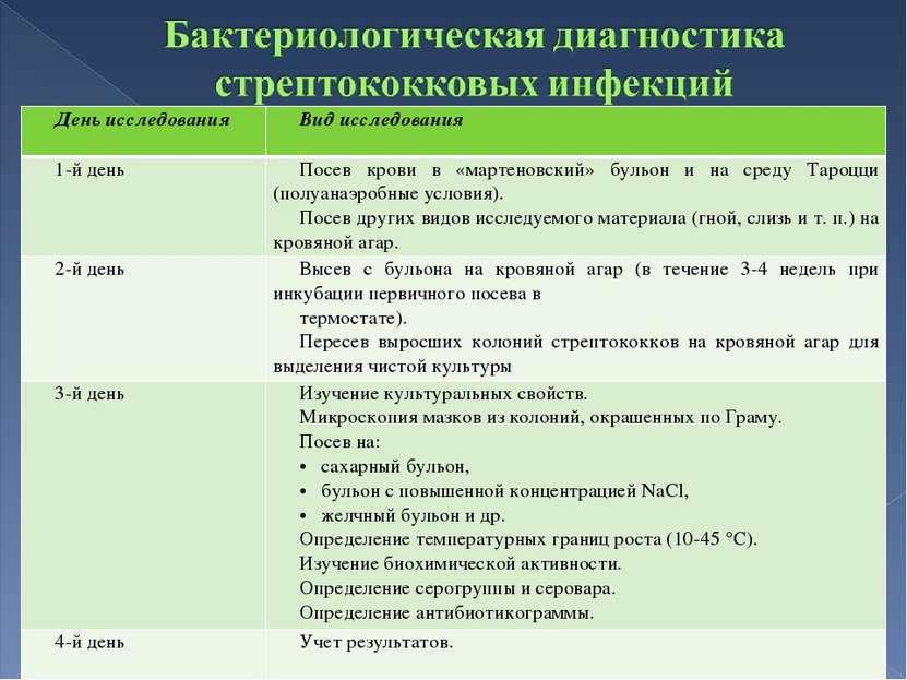 День исследования Вид исследования 1-й день Посев крови в «мартеновский» буль...