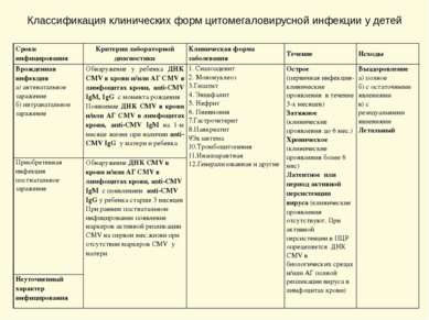Классификация клинических форм цитомегаловирусной инфекции у детей Сроки инфи...