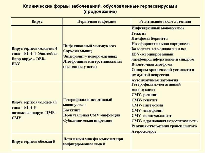 Клинические формы заболеваний, обусловленные герпесвирусами (продолжение) Вир...