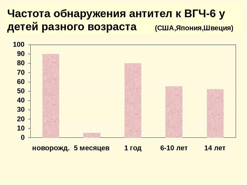 Частота обнаружения антител к ВГЧ-6 у детей разного возраста (США,Япония,Швеция)