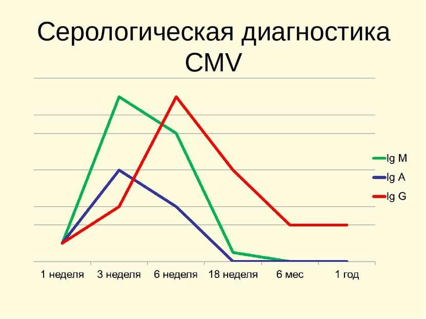 Серологическая диагностика CMV