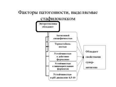 Факторы патогенности, выделяемые стафилококком Обладает свойствами супер- ант...