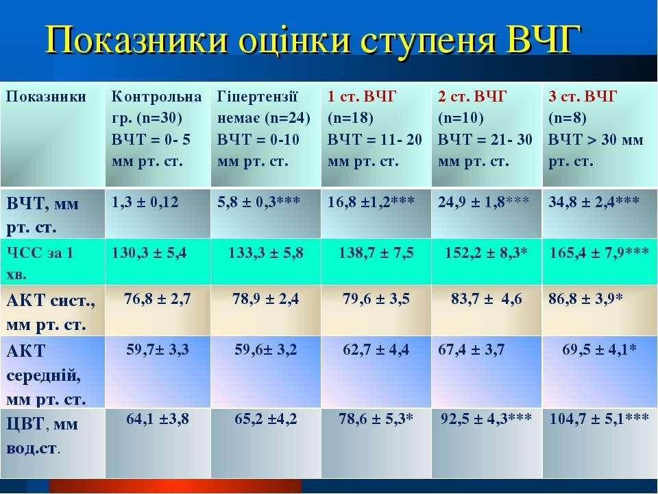 Показники оцінки ступеня ВЧГ Показники Контрольна гр. (n=30) ВЧТ = 0- 5 мм рт...