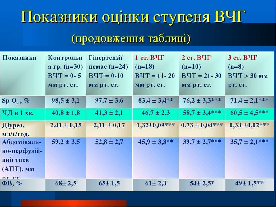 Показники оцінки ступеня ВЧГ (продовження таблиці) Показники Контрольна гр. (...