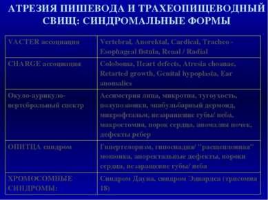 АТРЕЗИЯ ПИШЕВОДА И ТРАХЕОПИЩЕВОДНЫЙ СВИЩ: СИНДРОМАЛЬНЫЕ ФОРМЫ VACTER ассоциац...
