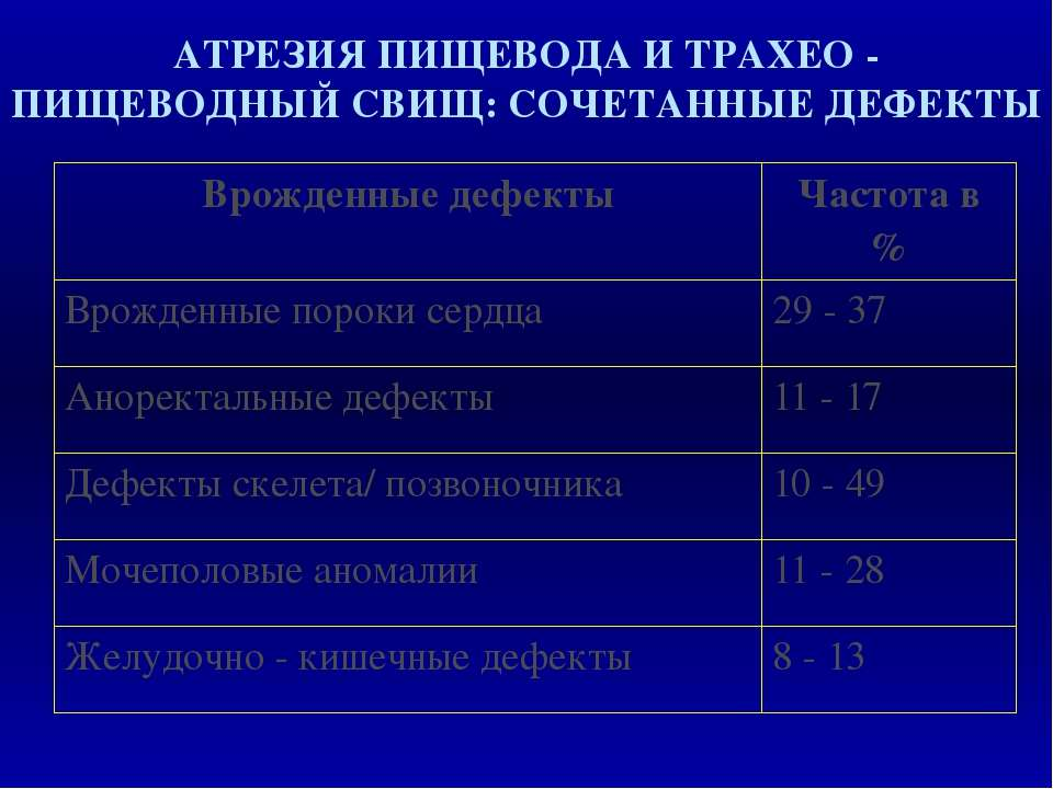 АТРЕЗИЯ ПИЩЕВОДА И ТРАХЕО - ПИЩЕВОДНЫЙ СВИЩ: СОЧЕТАННЫЕ ДЕФЕКТЫ Врожденные де...