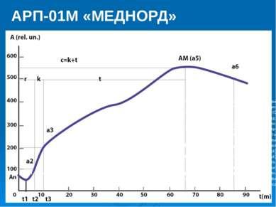 АРП-01М «МЕДНОРД» ai – текущий показатель агрегатного состояния крови; ti - т...