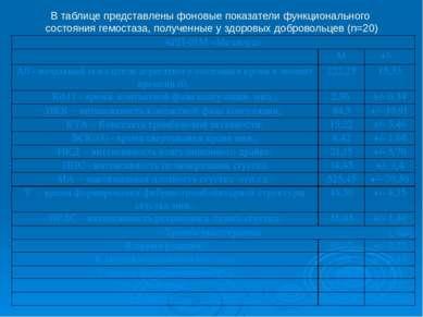 В таблице представлены фоновые показатели функционального состояния гемостаза...