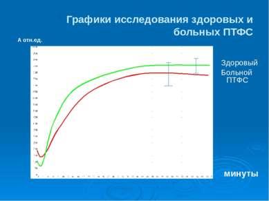 Графики исследования здоровых и больных ПТФС А отн.ед. Здоровый Больной ПТФС ...