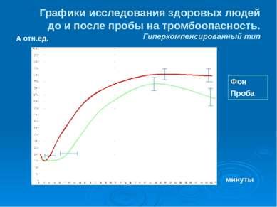 Графики исследования здоровых людей до и после пробы на тромбоопасность. Гипе...