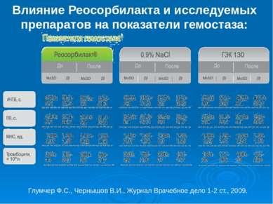 Влияние Реосорбилакта и исследуемых препаратов на показатели гемостаза: Глумч...