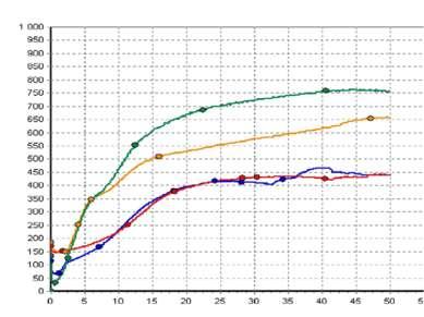 Состояние системы РАСК у больных деструктивным панкреатитом на фоне ПЭА+ беми...