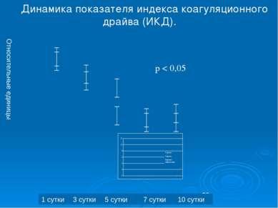 Динамика показателя индекса коагуляционного драйва (ИКД). Относительные едини...
