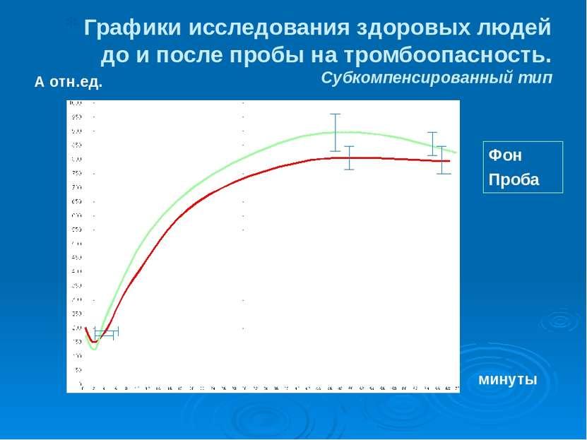 Графики исследования здоровых людей до и после пробы на тромбоопасность. Субк...