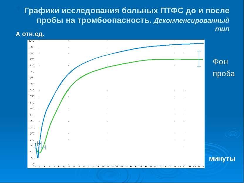 Графики исследования больных ПТФС до и после пробы на тромбоопасность. Декомп...