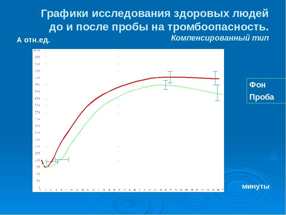 Графики исследования здоровых людей до и после пробы на тромбоопасность. Комп...