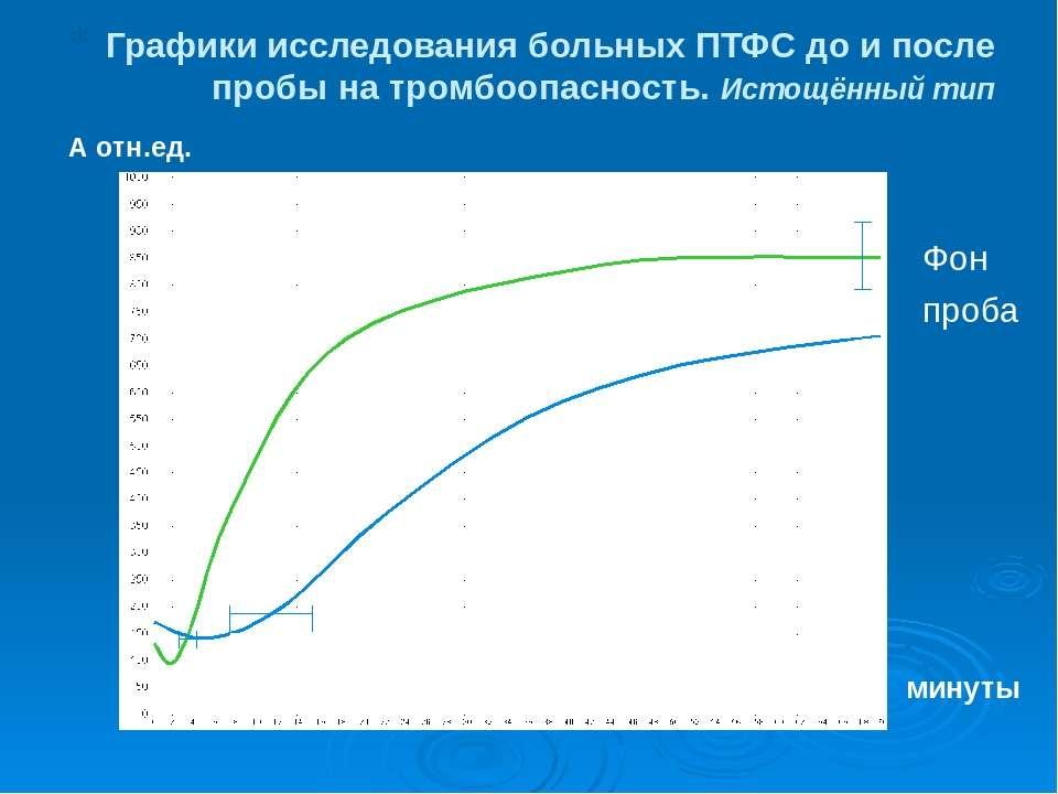 Графики исследования больных ПТФС до и после пробы на тромбоопасность. Истощё...