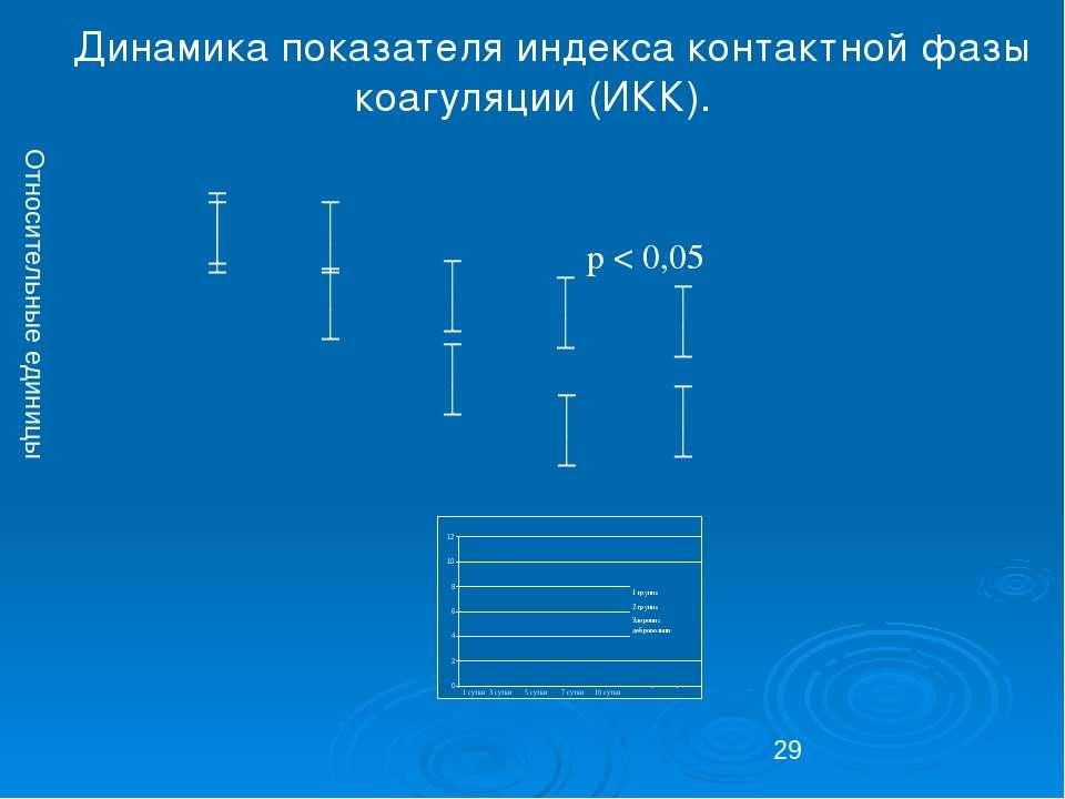 Динамика показателя индекса контактной фазы коагуляции (ИКК). Относительные е...