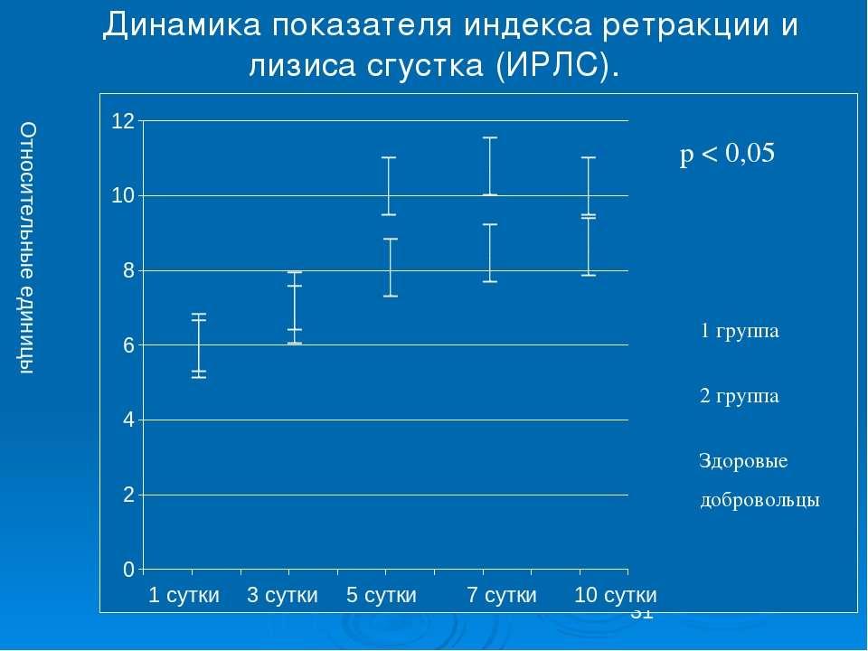 Динамика показателя индекса ретракции и лизиса сгустка (ИРЛС). Относительные ...