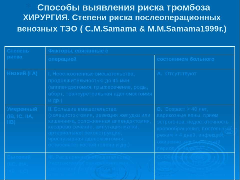 ХИРУРГИЯ. Степени риска послеоперационных венозных ТЭO ( С.M.Samama & M.M.Sam...